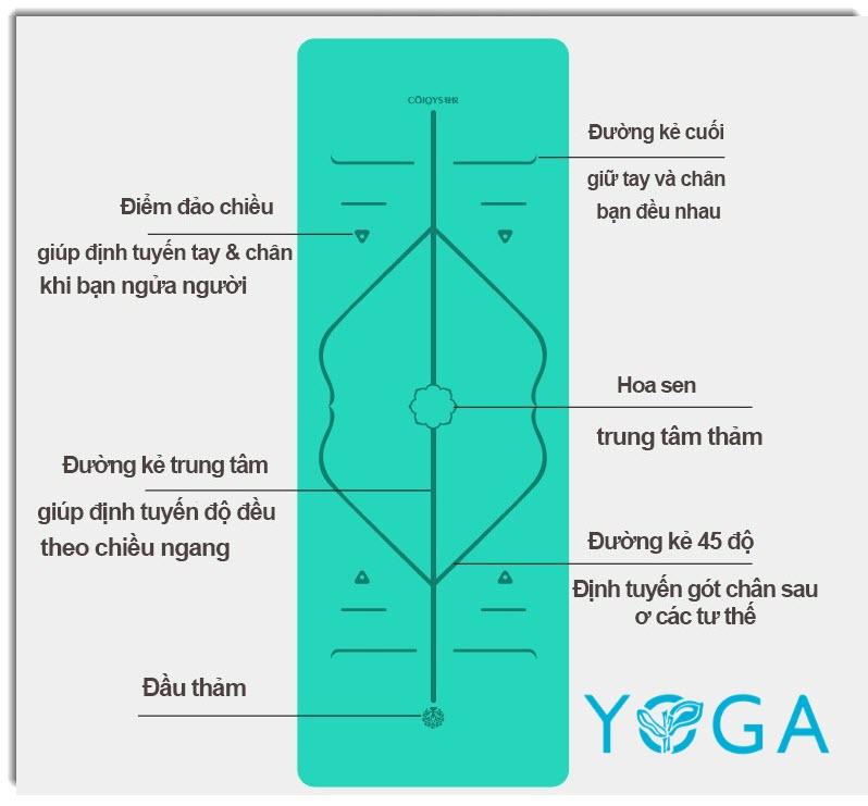 Thảm tập yoga định tuyến